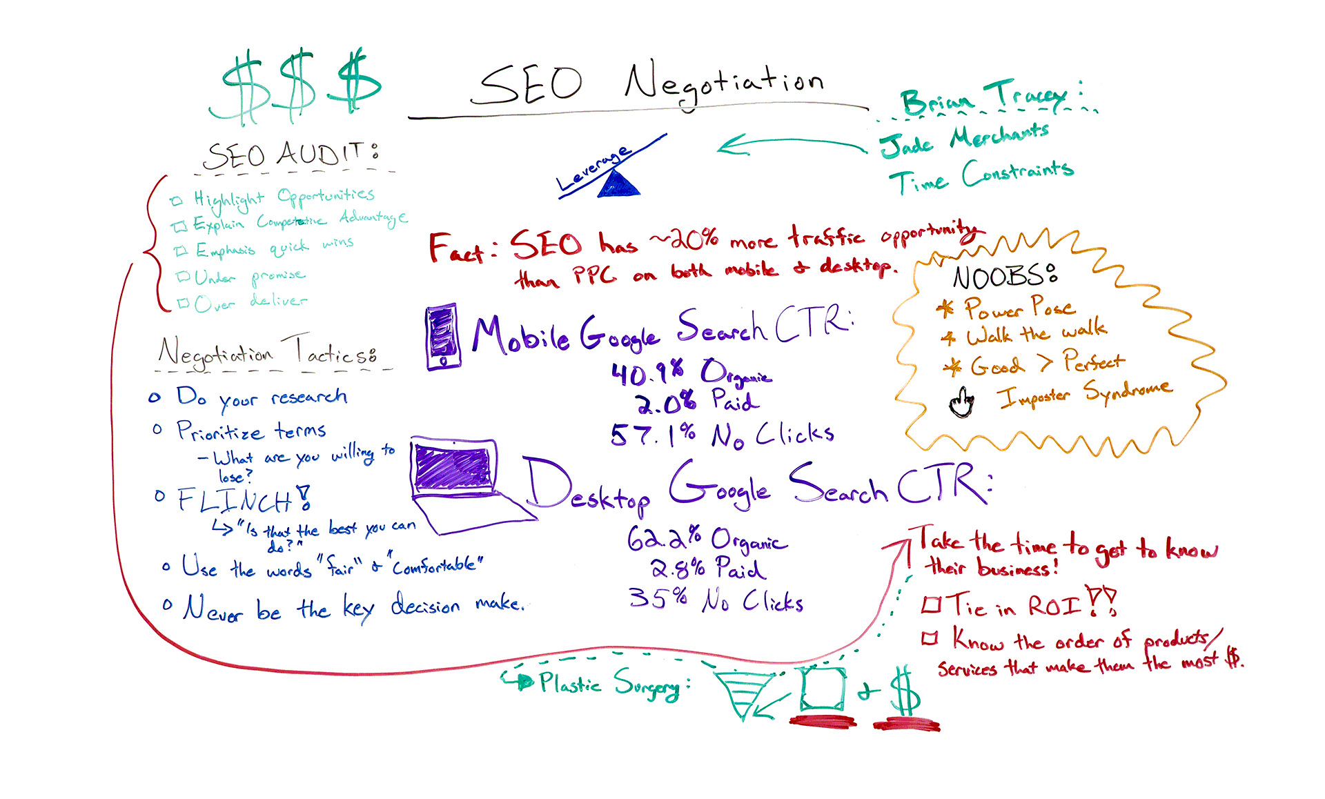 SEO Negotiation: How to Ace the Business Side of SEO — Best of Whiteboard Friday 1