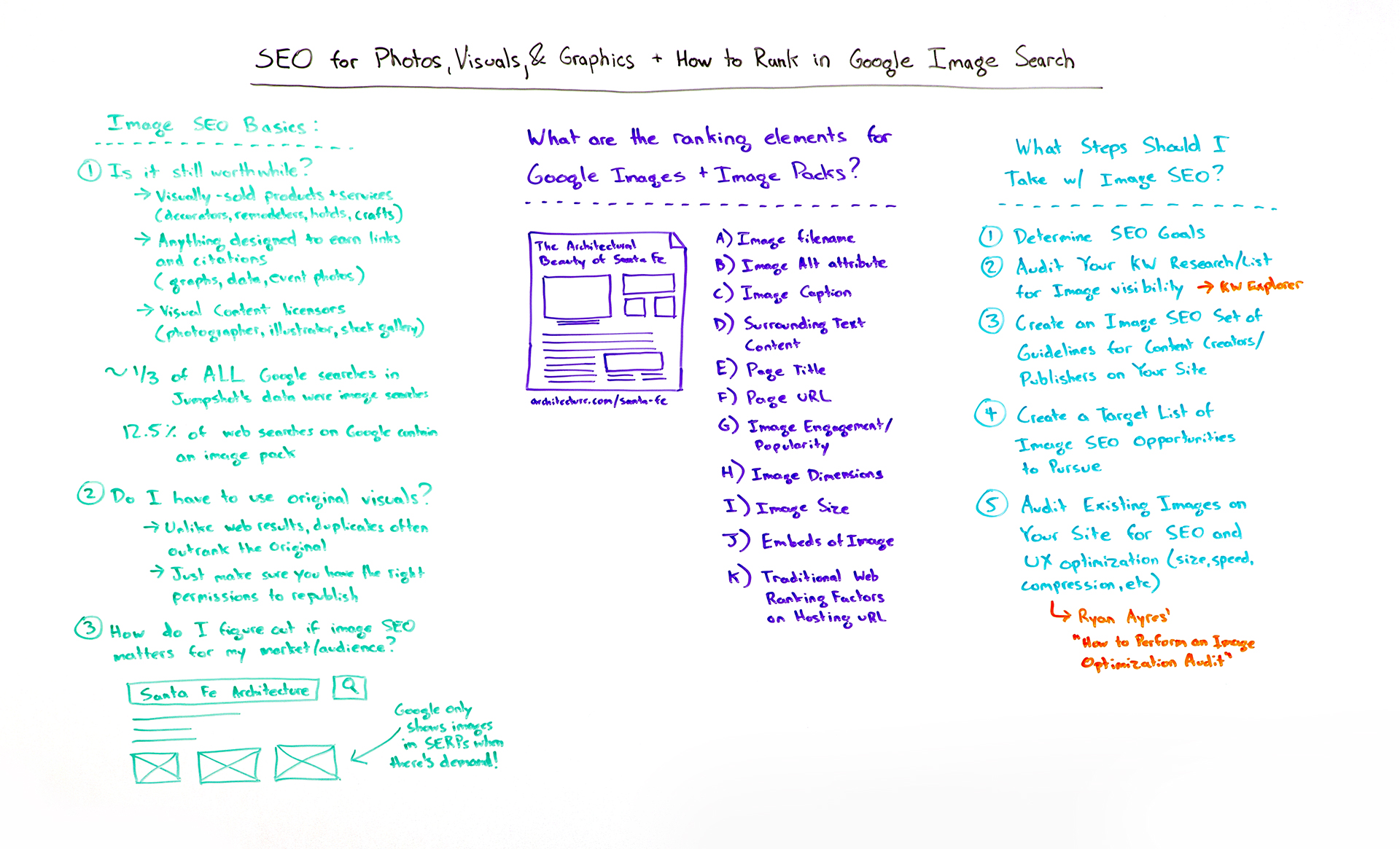 SEO for Photos, Visuals, and Graphics + How to Rank in Google Image Search – Whiteboard Friday