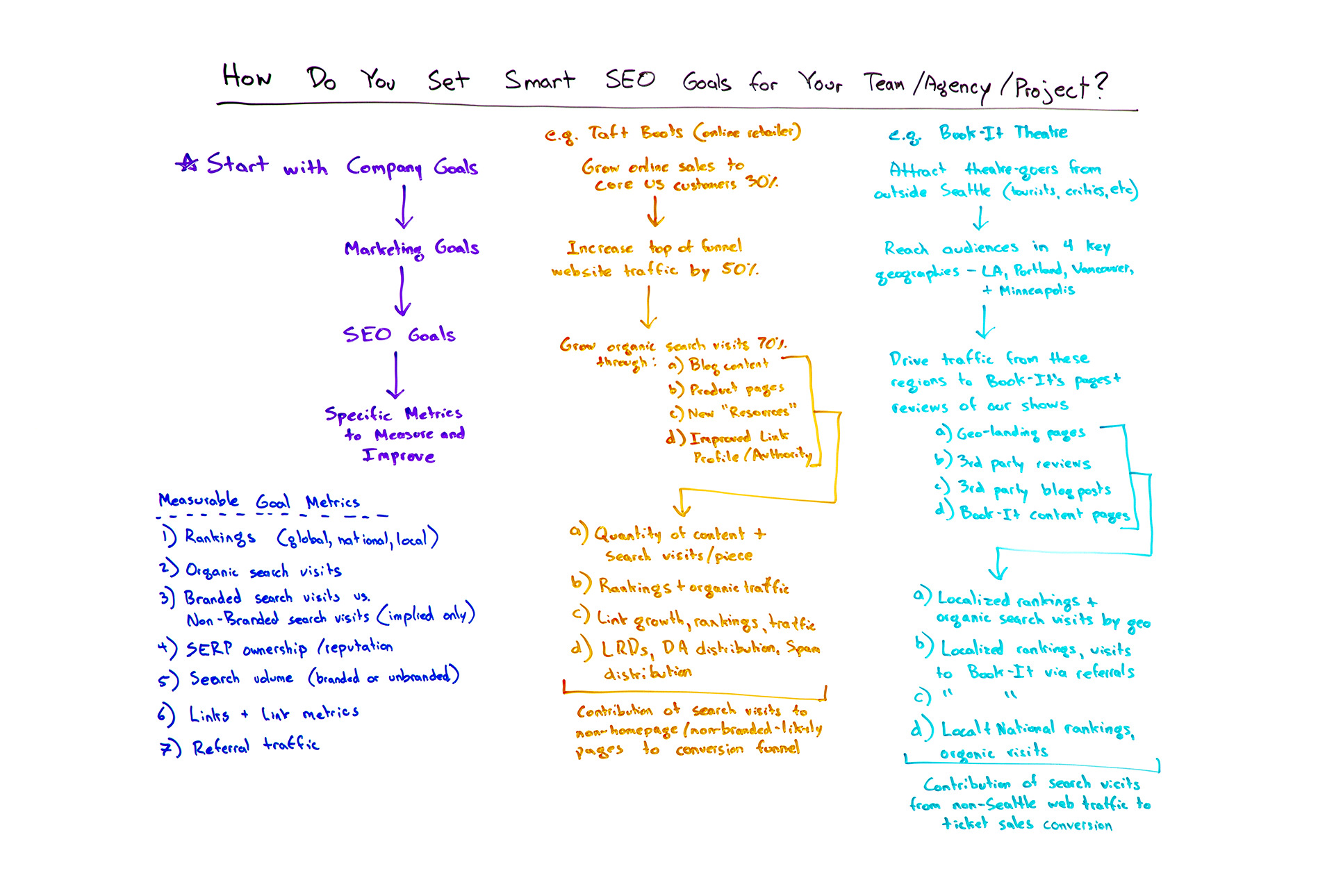 Setting Smart SEO Goals for Your Team, Agency, or Project