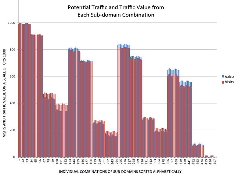 Big graph