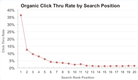 organic click through rate SERP
