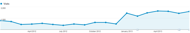 Google analytics organic search report