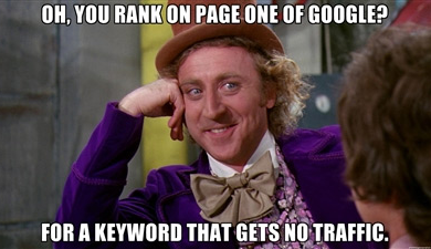 Willy Wonka Meme Keyword Ranking