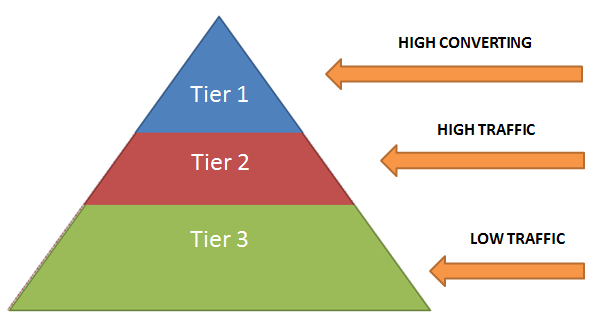 Three Tier Keyword Conversion Model
