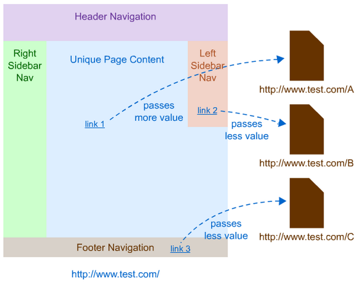 The Anatomy of a Link - What Makes a Good (and Bad) Link?