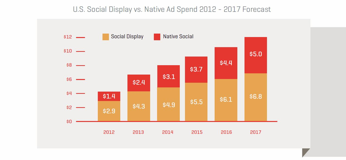 Native-vs-Social-Display.jpg