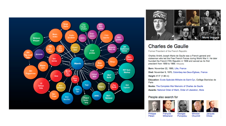 From linked datasets to the Knowledge Graph