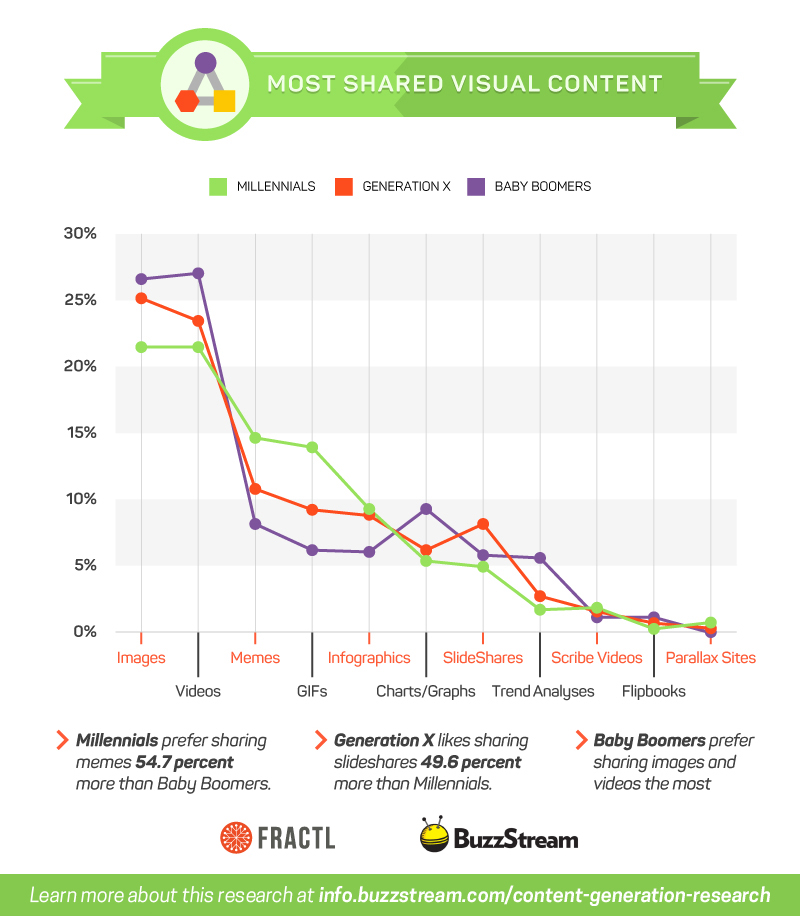 Most Shared Visual Content