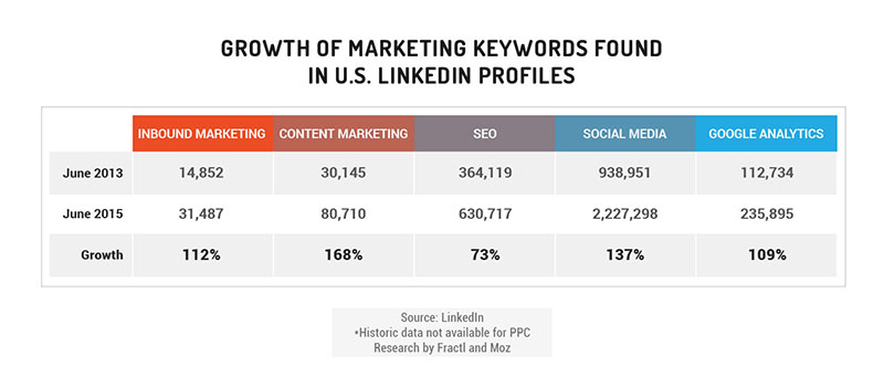 growth of marketing keywords in linkedin profiles