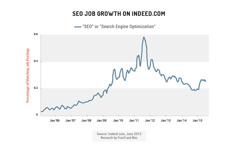 seo job growth on indeed.com