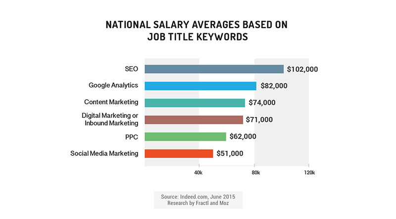 national average marketing salaries