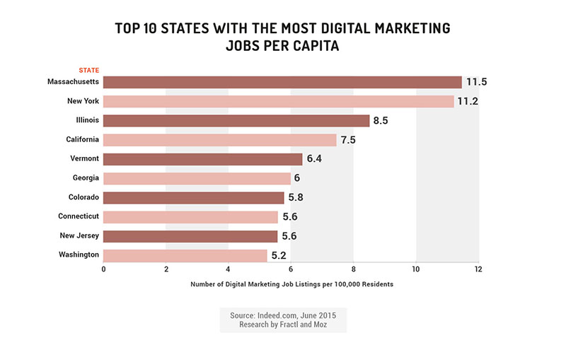 marketing jobs per capita