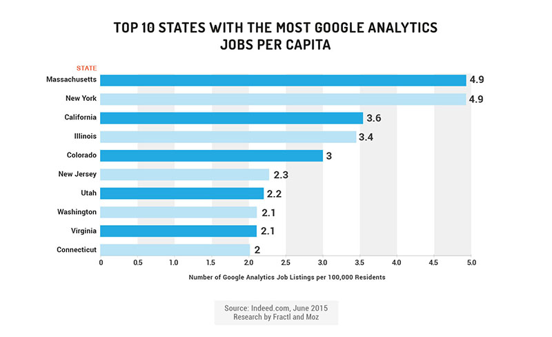 google analytics jobs per capita