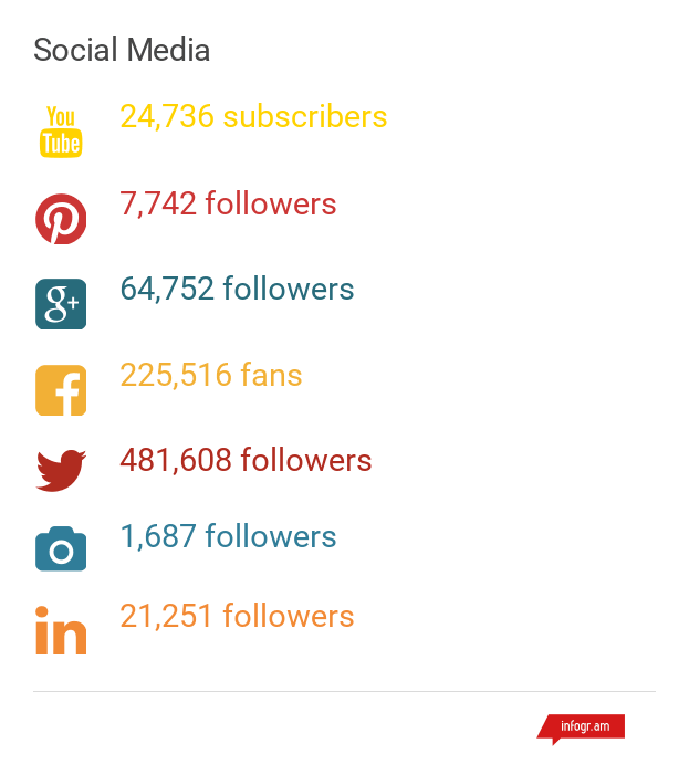 social channels for annual report 2016.png