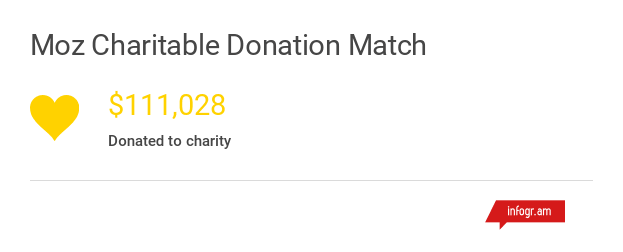 charitable donation match annual report 2016.png