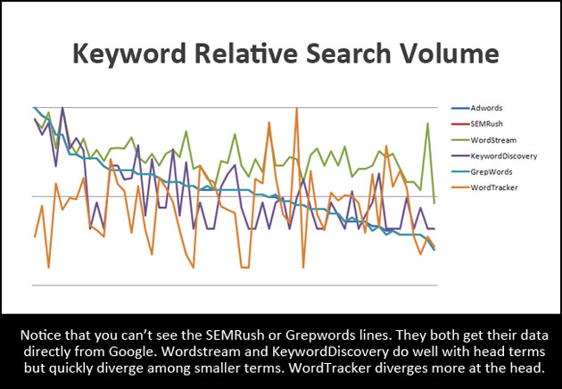 Keyword Relative Search Volume
