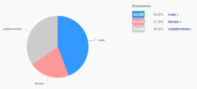 09 - cruz gender ratio.png