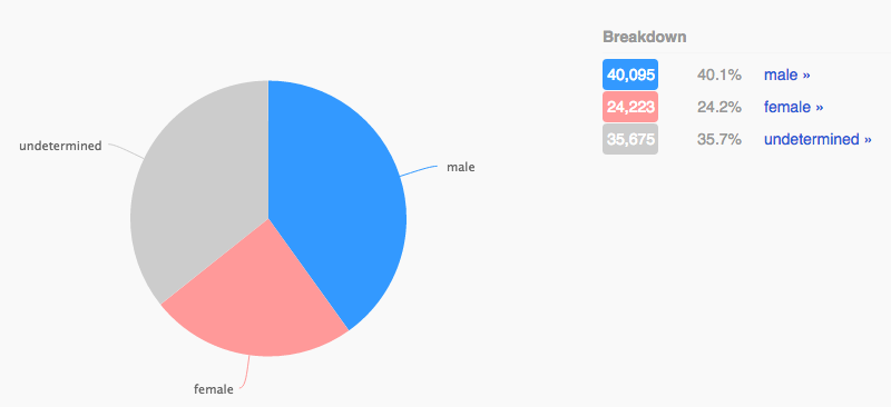 08 - rubio gender ratio.png
