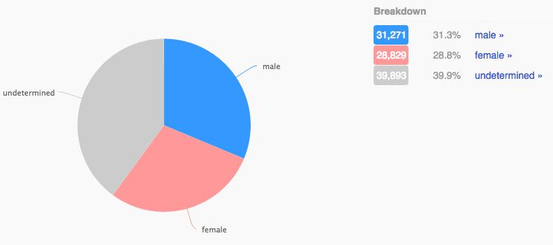 10 - sanders gender ratio.png