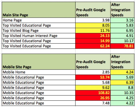 Before and after Page Speeds
