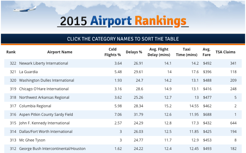airport-rankings.png