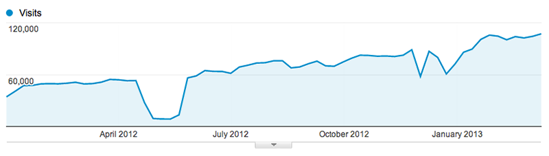 Organic traffic at WPMU.org took a nasty slug, and made a solid recovery