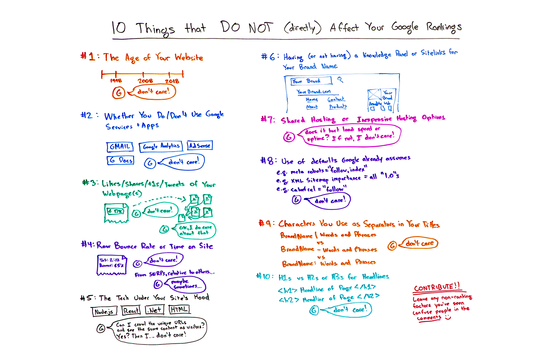 https://moz.com/blog/10-things-do-not-affect-rankings
