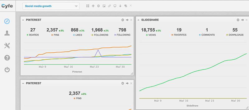 Cyfe to monitor social media stats