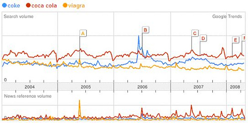 Coke vs Viagra on Trends