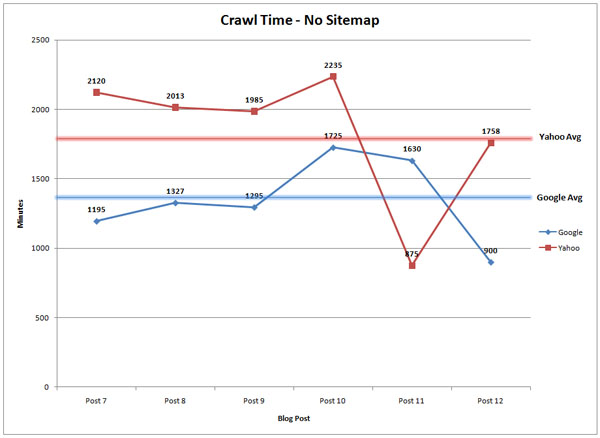 Crawl Time - No Sitemap
