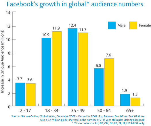 Facebook's growth in Global Audience