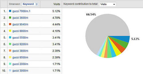 Google Analytics Gucci Coverage