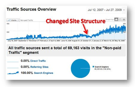 Visits Graph - Rising after Structure Change