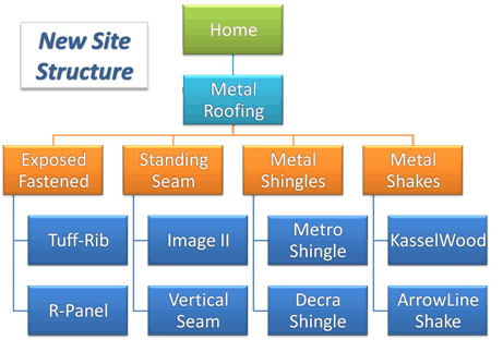 New Site Structure