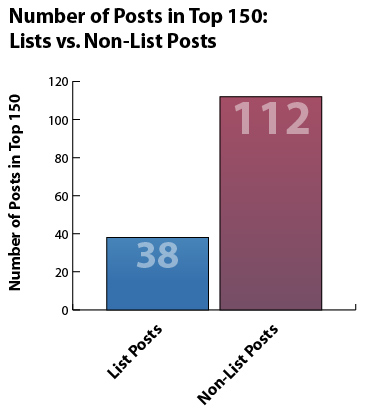 Number of Posts in Top 150: Lists vs Non-List Posts