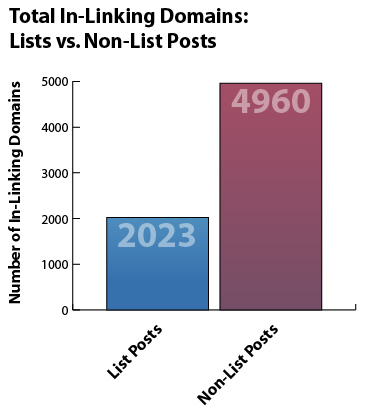 Total In-Linking Domains: Lists vs. Non-list Posts