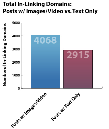 Total In-Linking Domains: Posts w/Images/Video vs. Text Only
