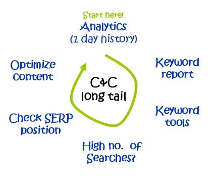 Long tail cycle diagram