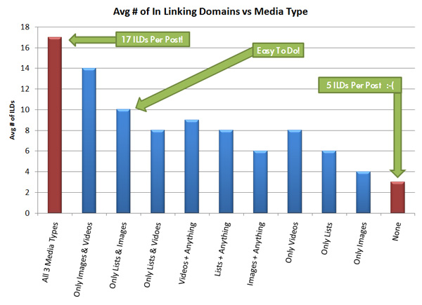 Avg # of In Linking Domains Vs Media Type