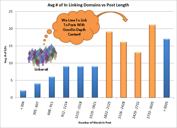 Avg # of In Linking Domains Vs Post Length