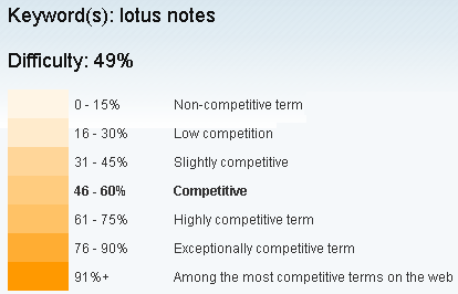 Lotus Notes Keyword Difficulty