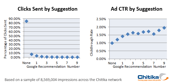 Clicks and CTR By Suggestion