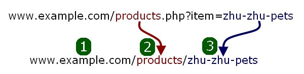 URL transformation