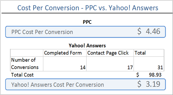 Cost Per Lead Conversion - PPC vs. Yahoo Answers