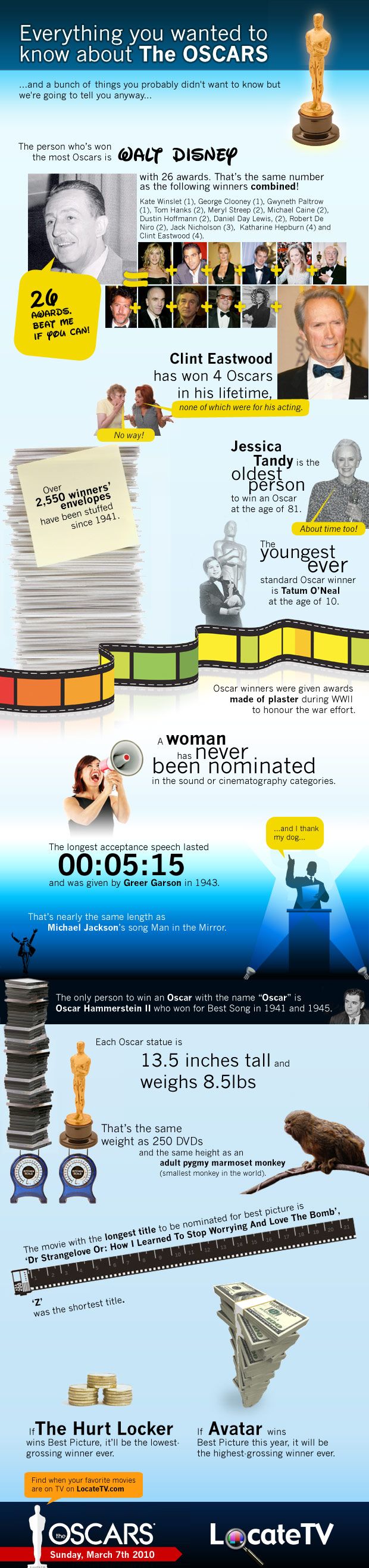 Everything you wanted to know about the Oscars (infographic)