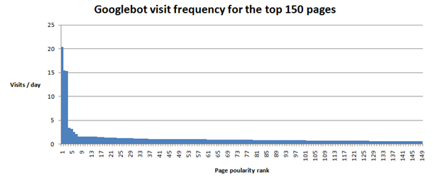 Googlebot visit frequency for the top 150 pages