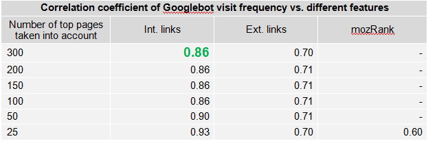 Correlation coefficient of Googlebot visit frequency vs. different features