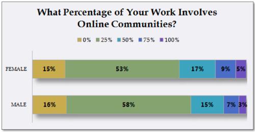 Graph of social media involvement