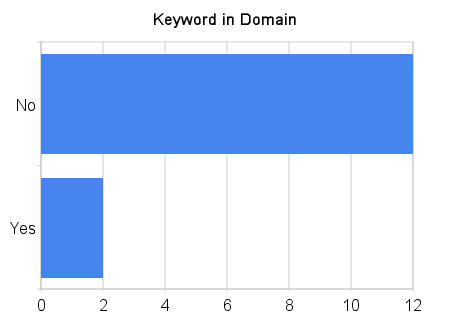 Keywords in Domain