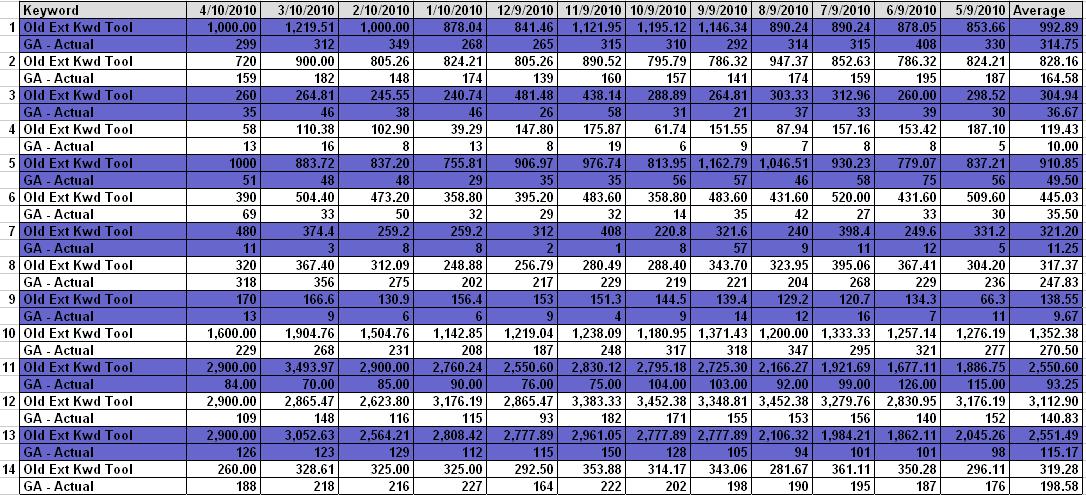 Google Analytics vs Old Keyword Data